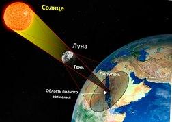солнечное затмение схема физика