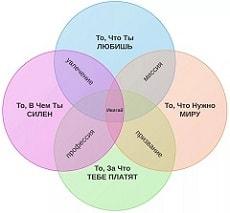 диаграммы венна круги эйлера
